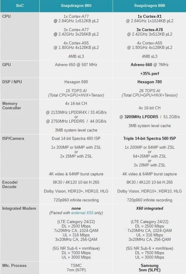 骁龙865 vs 骁龙888(AnandTech).webp