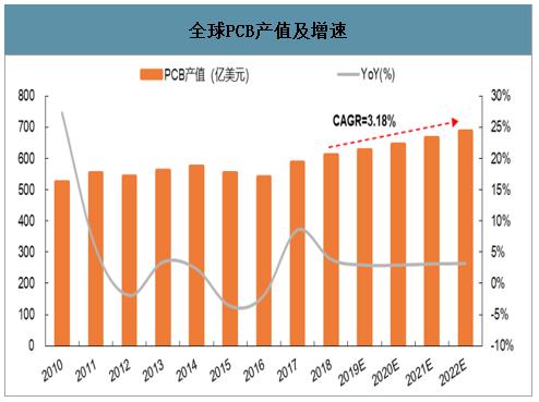 全球PCB产值及增速