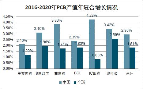 2016-2020年PCB产值年复合增长情况